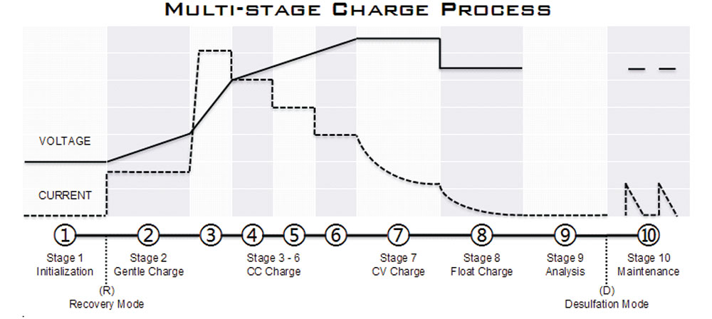 Charge process